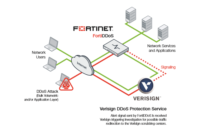 FORTINET ve VERISIGN DDoS Güvenlik Servisleri  ( FORTINET and VERISIGN DdoS ProtectIon ServIces )